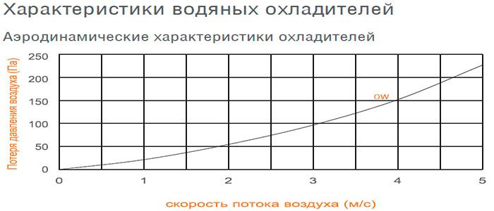 воздухоохладитель в Екатеринбурге, Тюмени, Челябинске, Ханты-Мансийске и Ямало-Ненецком автономном округе