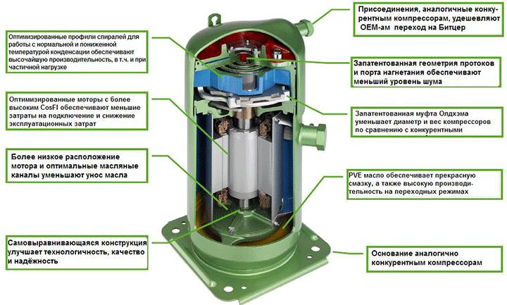 компрессорные агрегаты Bitzer